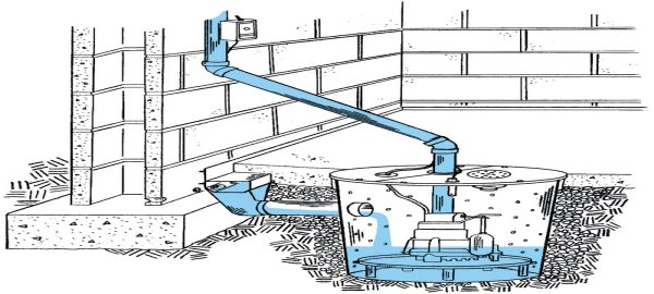 Avoid flooded basement by installing Sump Pump
