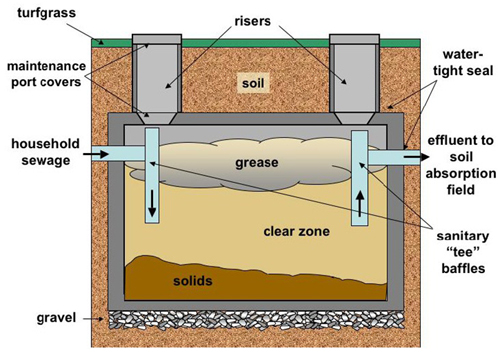 Maintain Septic tanks for better sewer management