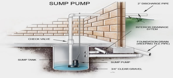 Prominent reasons for Sump Pump wear out