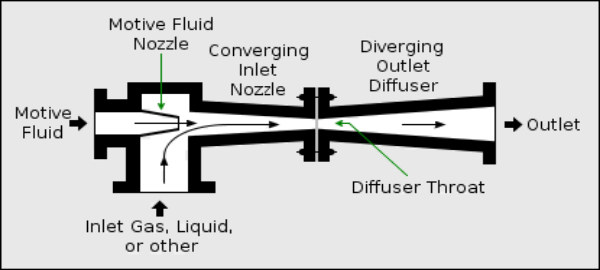 Ejector Pump: The Cleaning Agent of the House