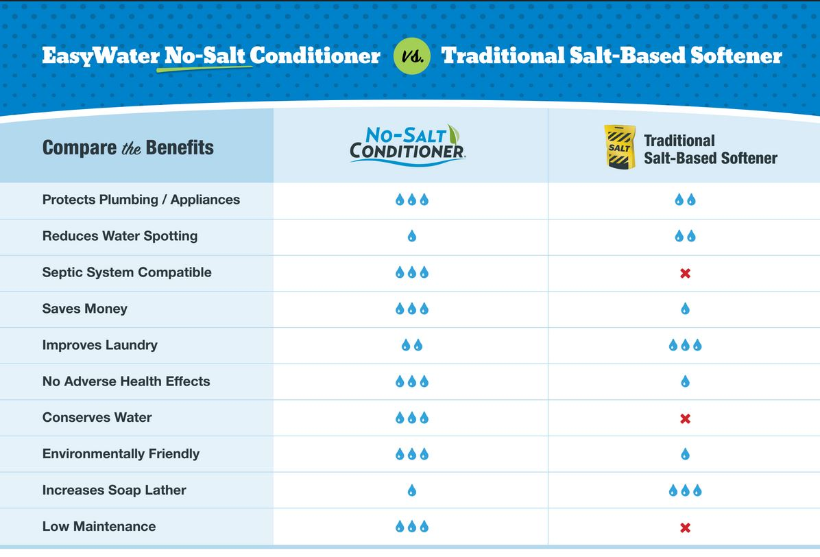 The Differences Between the EasyWater® No-Salt Conditioner™ and a Traditional Softener